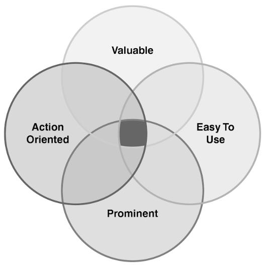 Zo genereer je succesvol leads met whitepapers [13 tips]